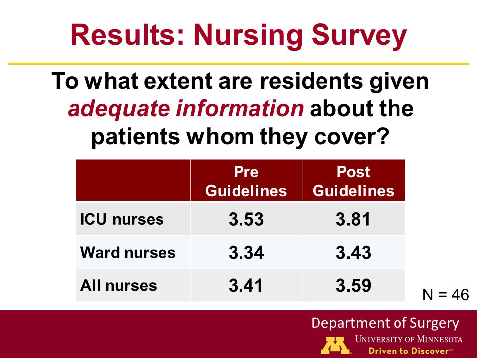 Department of Surgery Results: Nursing Survey Pre Guidelines Post Guidelines ICU nurses 3.533.81 Ward nurses 3.343.43 All nurses 3.413.59 To what extent are residents given adequate information about the patients whom they cover.