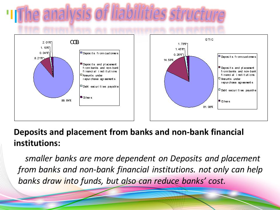 Debt securities payable: the percentages of CITIC's Debt securities payable is higher than CCB's.