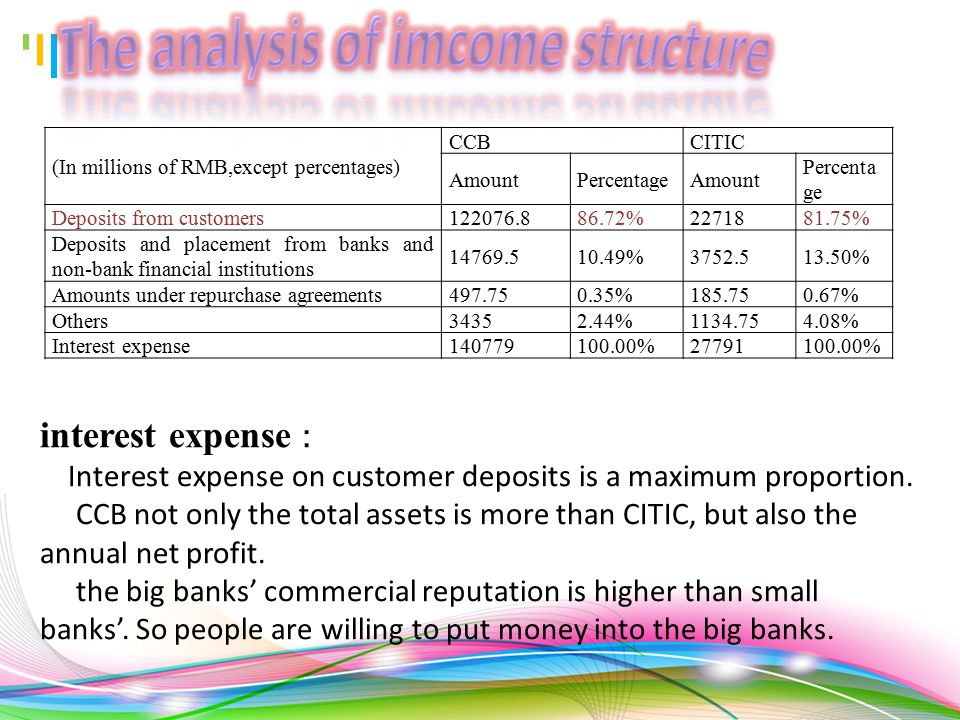 Comparison of profitability: CCBCTICI ROA1.3351.1075 ROE21.667516.58 NIM2.712.825 CIR37.31%34.55% ROA and ROE of CCB are greater than CITIC bank's.