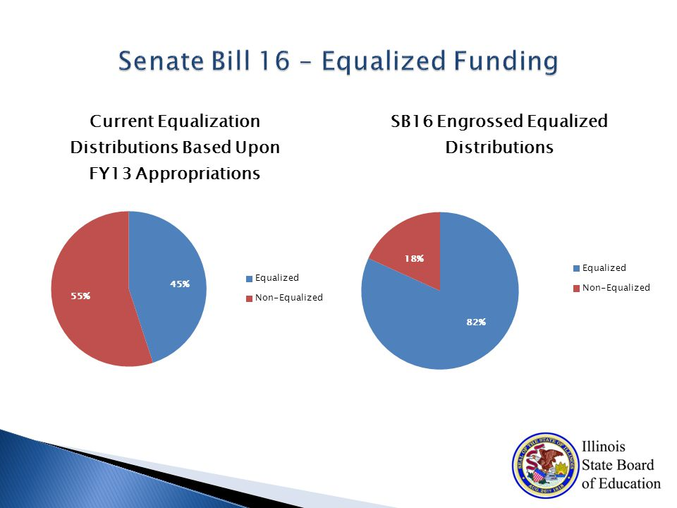  Primary State Aid Review Committee: Recommendations by January 31, 2017 addressing: Relating funding to district accountability or accreditation status Whether to include State CTE and special education transportation in the formula Whether to account for municipal impact fees, TIF distributions, available fund balances, etc.