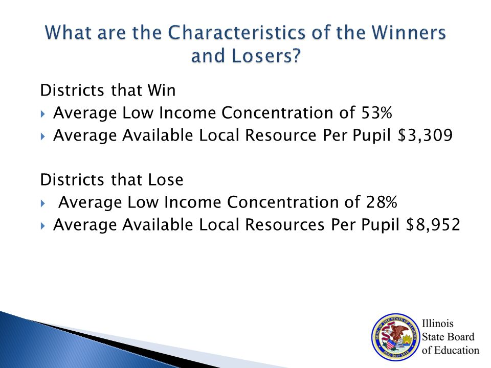 Districts that Win  Average Low Income Concentration of 53%  Average Available Local Resource Per Pupil $3,309 Districts that Lose  Average Low Income Concentration of 28%  Average Available Local Resources Per Pupil $8,952