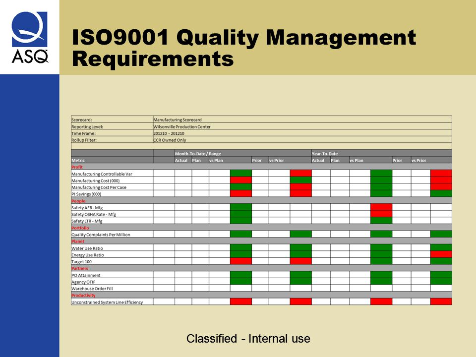 ISO9001 Quality Management Requirements Classified - Internal use