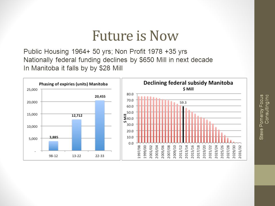 Future is Now Steve Pomeroy Focus Consulting Inc Public Housing 1964+ 50 yrs; Non Profit 1978 +35 yrs Nationally federal funding declines by $650 Mill in next decade In Manitoba it falls by by $28 Mill