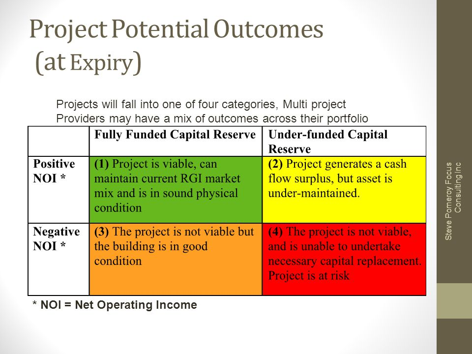 Project Potential Outcomes (at Expiry ) Steve Pomeroy Focus Consulting Inc * NOI = Net Operating Income Projects will fall into one of four categories, Multi project Providers may have a mix of outcomes across their portfolio