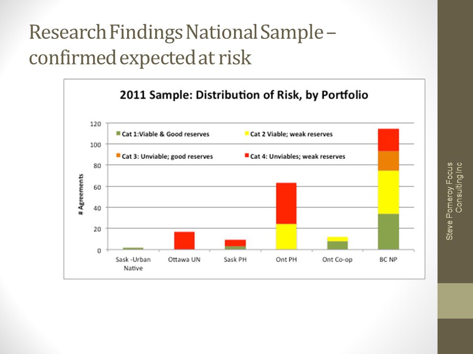 Research Findings National Sample – confirmed expected at risk Steve Pomeroy Focus Consulting Inc
