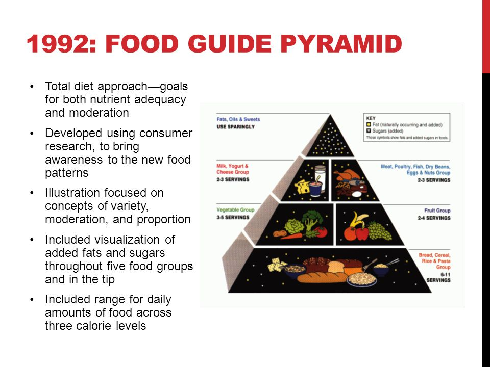 Introduced along with updating of Food Guide Pyramid food patterns for the 2005 Dietary Guidelines for Americans, including daily amounts of food at 12 calorie levels Continued pyramid concept, based on consumer research, but simplified illustration.