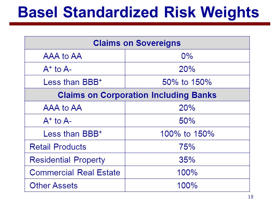 18 Basel Standardized Risk Weights Claims on Sovereigns AAA to AA0% A + to A-20% Less than BBB + 50% to 150% Claims on Corporation Including Banks AAA to AA20% A + to A-50% Less than BBB + 100% to 150% Retail Products75% Residential Property35% Commercial Real Estate100% Other Assets100%