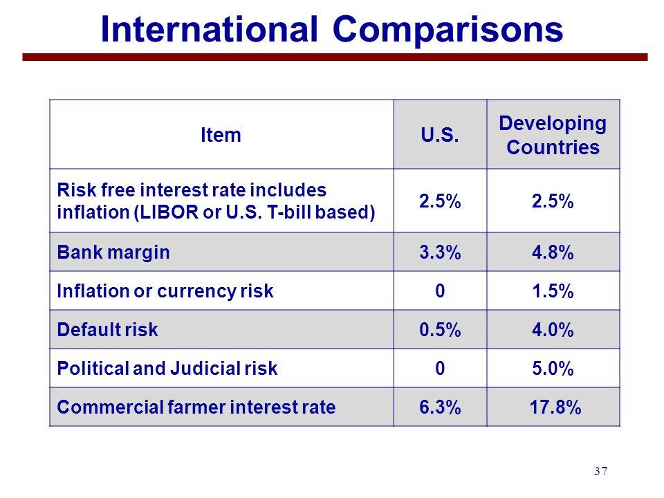 37 International Comparisons ItemU.S.