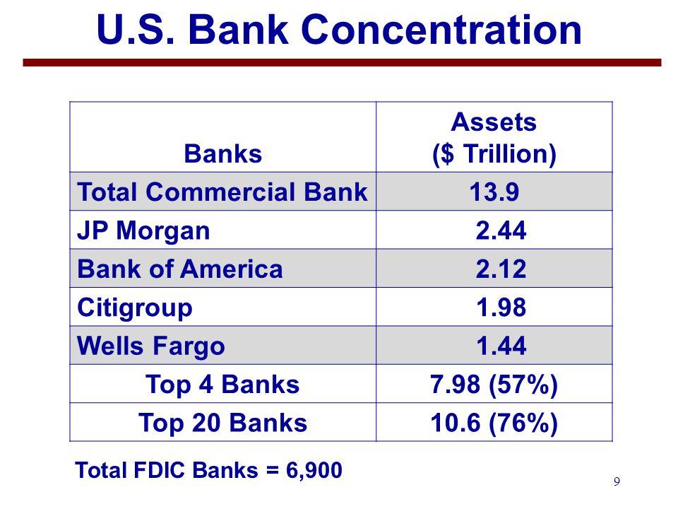 20 Basel Standardized Risk Weights 5.Tier 1 Capital a.