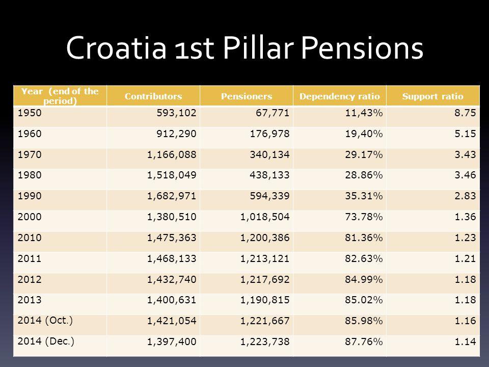 Croatia 1st Pillar Pensions Year (end of the period) ContributorsPensionersDependency ratioSupport ratio 1950593,10267,77111,43%8.75 1960912,290176,97819,40%5.15 19701,166,088340,13429.17%3.43 19801,518,049438,13328.86%3.46 19901,682,971594,33935.31%2.83 20001,380,5101,018,50473.78%1.36 20101,475,3631,200,38681.36%1.23 20111,468,1331,213,12182.63%1.21 20121,432,7401,217,69284.99%1.18 20131,400,6311,190,81585.02%1.18 2014 (Oct.)1,421,0541,221,66785.98%1.16 2014 (Dec.)1,397,4001,223,73887.76%1.14