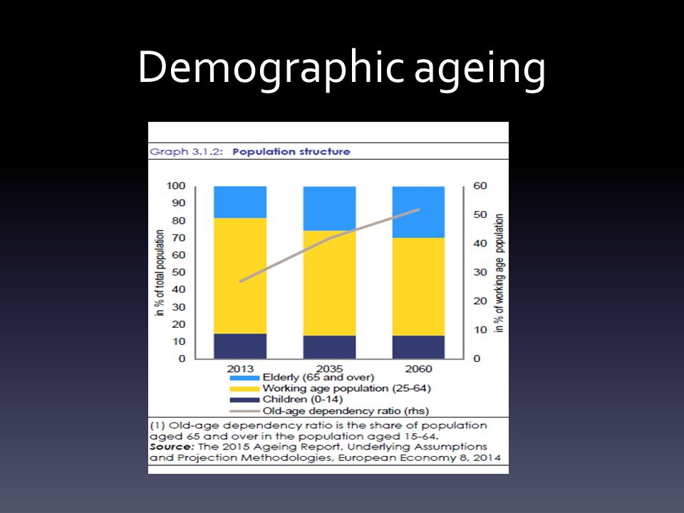 Demographic ageing