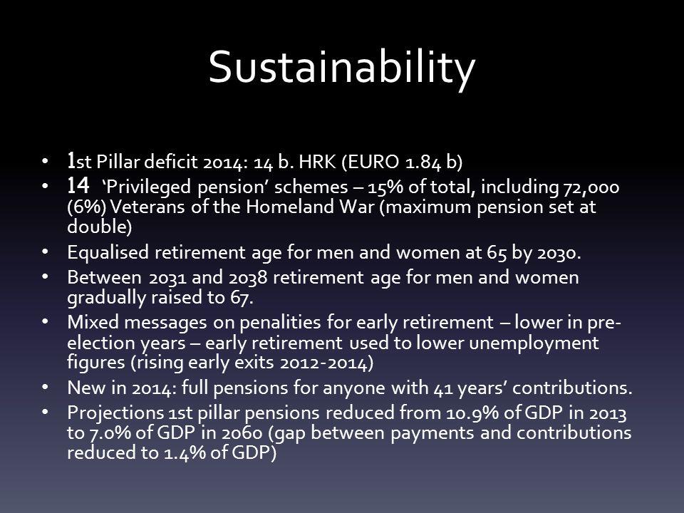 Sustainability 1st Pillar deficit 2014: 14 b.