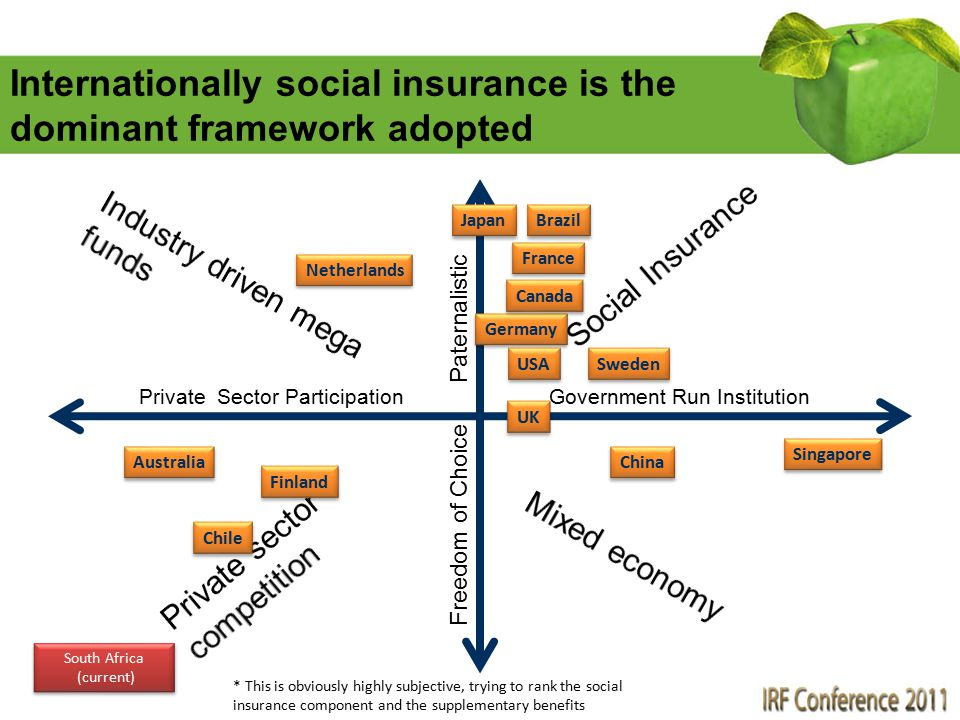 Internationally social insurance is the dominant framework adopted Private Sector ParticipationGovernment Run Institution Paternalistic Freedom of Cho