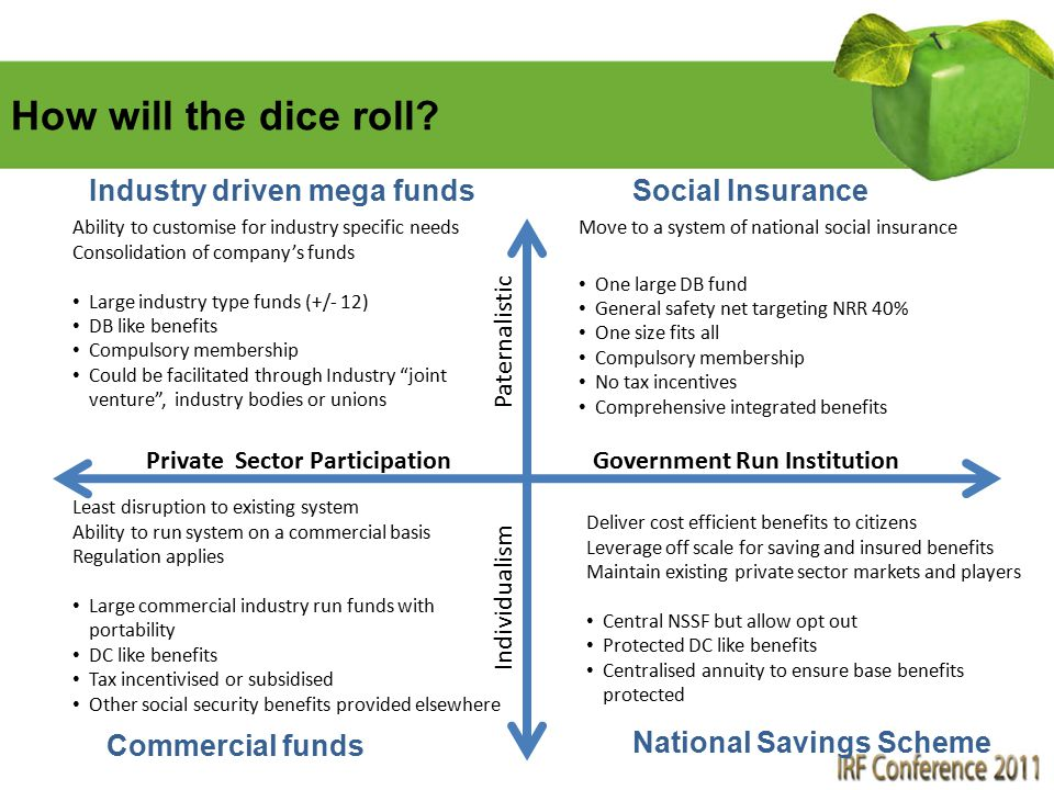 How will the dice roll? Move to a system of national social insurance One large DB fund General safety net targeting NRR 40% One size fits all Compuls