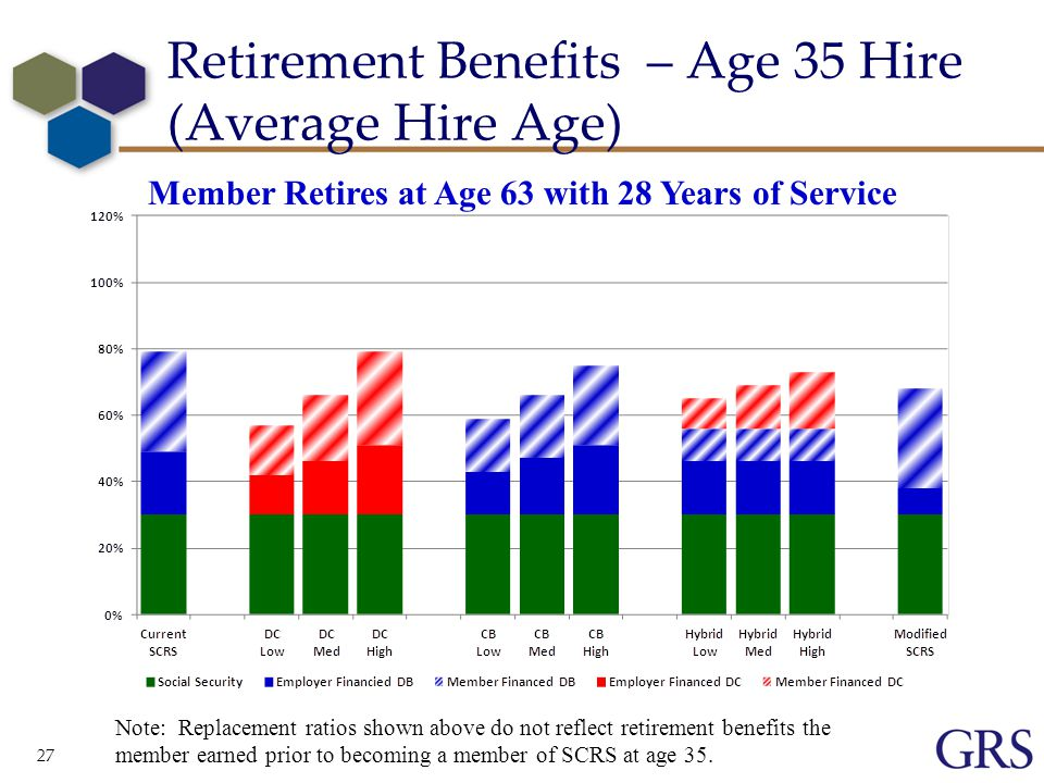 27 Retirement Benefits – Age 35 Hire (Average Hire Age) Member Retires at Age 63 with 28 Years of Service Note: Replacement ratios shown above do not reflect retirement benefits the member earned prior to becoming a member of SCRS at age 35.