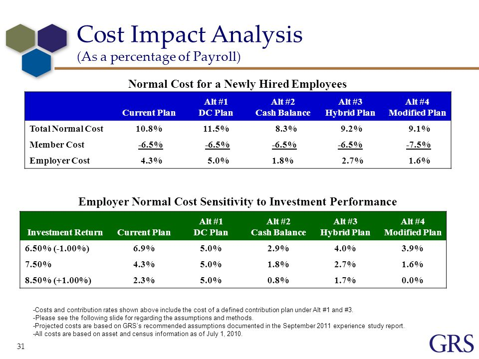 31 Cost Impact Analysis (As a percentage of Payroll) Current Plan Alt #1 DC Plan Alt #2 Cash Balance Alt #3 Hybrid Plan Alt #4 Modified Plan Total Normal Cost10.8%11.5% 8.3% 9.2% 9.1% Member Cost -6.5% -7.5% Employer Cost 4.3% 5.0%1.8% 2.7% 1.6% Investment ReturnCurrent Plan Alt #1 DC Plan Alt #2 Cash Balance Alt #3 Hybrid Plan Alt #4 Modified Plan 6.50% (-1.00%)6.9%5.0%2.9%4.0%3.9% 7.50%4.3%5.0%1.8%2.7%1.6% 8.50% (+1.00%)2.3%5.0%0.8%1.7%0.0% Normal Cost for a Newly Hired Employees -Costs and contribution rates shown above include the cost of a defined contribution plan under Alt #1 and #3.