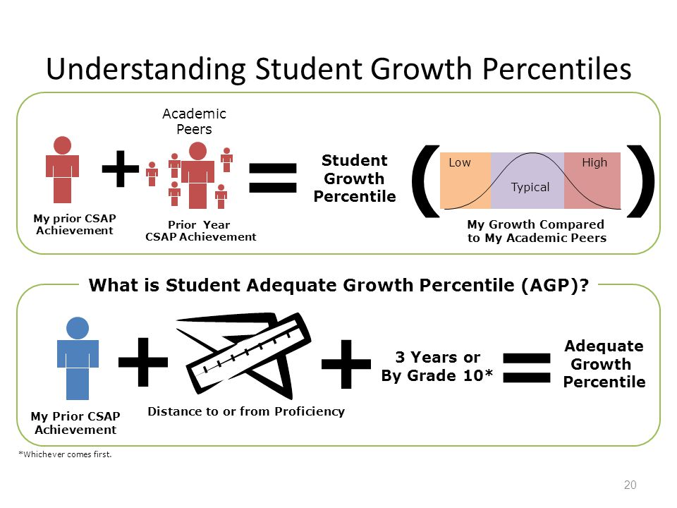 Understanding Student Growth Percentiles 20 Academic Peers = Student Growth Percentile What is Student Adequate Growth Percentile (AGP)? + + Distance