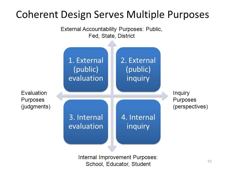 Coherent Design Serves Multiple Purposes 1. External (public) evaluation 2. External (public) inquiry 3. Internal evaluation 4. Internal inquiry 10 Ex