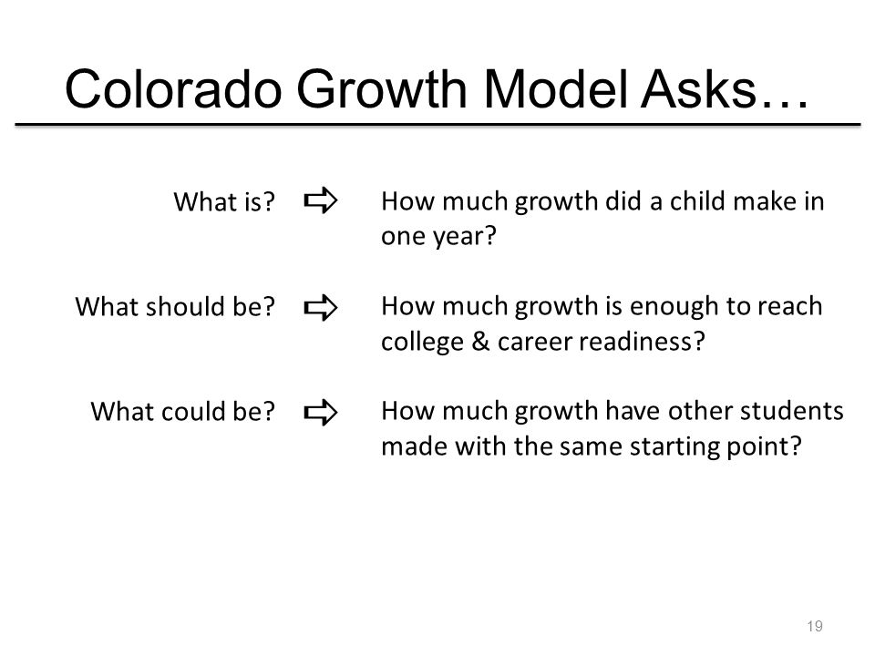 Colorado Growth Model Asks… What is. What should be.