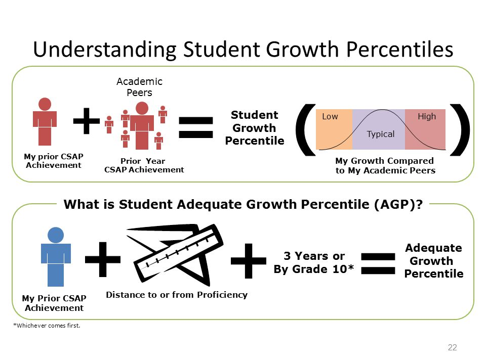 Understanding Student Growth Percentiles 22 Academic Peers = Student Growth Percentile What is Student Adequate Growth Percentile (AGP).