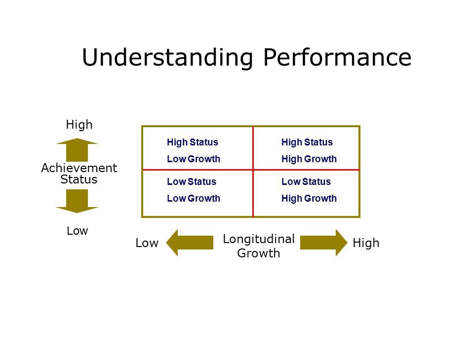 Understanding Performance Achievement Status Low Status Low Growth High Status High Growth High Status Low Growth Longitudinal Growth High Low HighLow