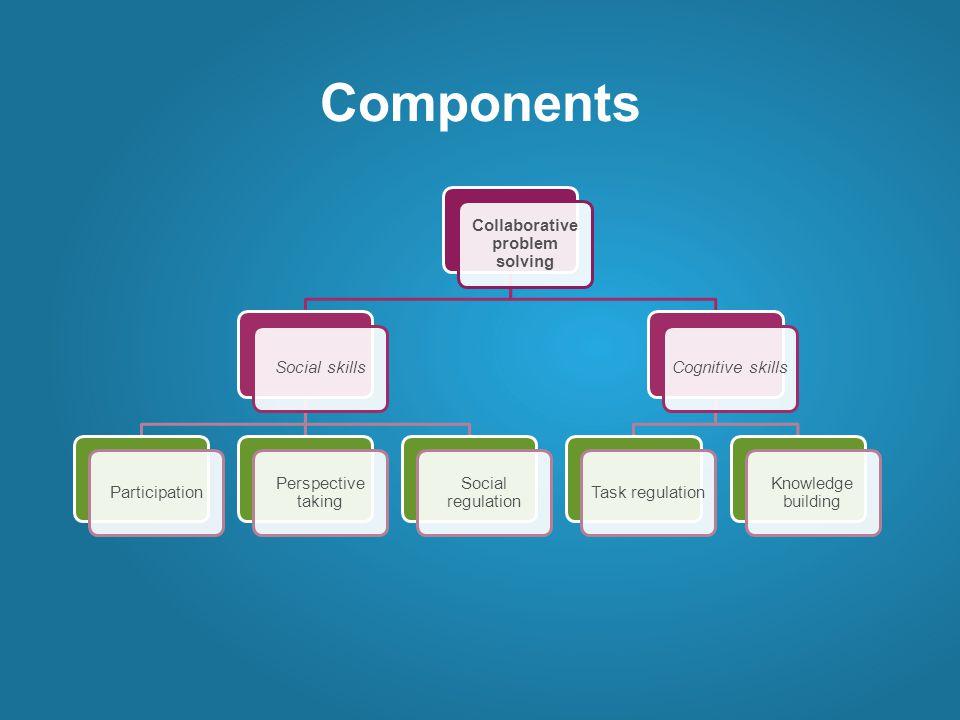 Components Collaborative problem solving Social skillsParticipation Perspective taking Social regulation Cognitive skillsTask regulation Knowledge building