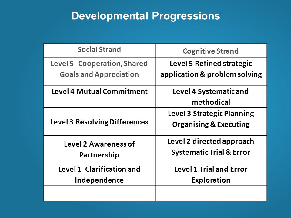 Developmental Progressions Social Strand Cognitive Strand Level 5- Cooperation, Shared Goals and Appreciation Level 5 Refined strategic application & problem solving Level 4 Mutual Commitment Level 4 Systematic and methodical Level 3 Resolving Differences Level 3 Strategic Planning Organising & Executing Level 2 Awareness of Partnership Level 2 directed approach Systematic Trial & Error Level 1 Clarification and Independence Level 1 Trial and Error Exploration