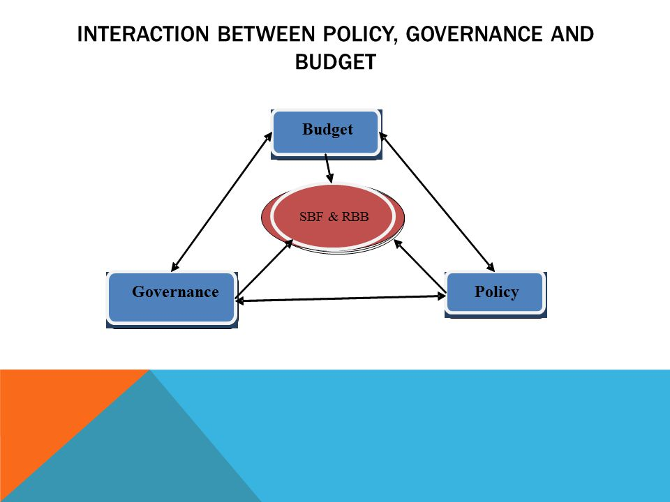 INTERACTION BETWEEN POLICY, GOVERNANCE AND BUDGET Policy Governance Budget SBF & RBB