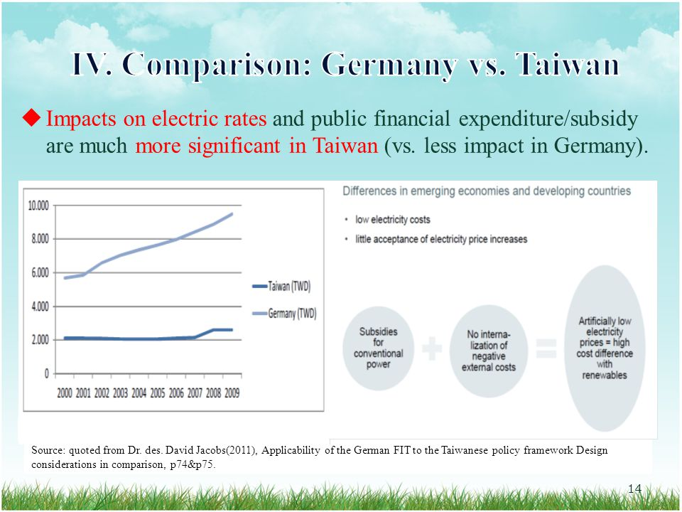  Impacts on electric rates and public financial expenditure/subsidy are much more significant in Taiwan (vs.