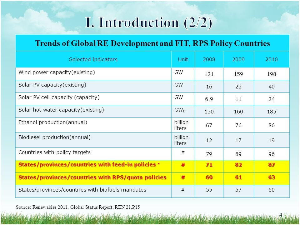 Trends of Global RE Development and FIT, RPS Policy Countries Selected IndicatorsUnit200820092010 Wind power capacity(existing)GW 121159198 Solar PV capacity(existing)GW 162340 Solar PV cell capacity (capacity)GW 6.91124 Solar hot water capacity(existing)GW th 130160185 Ethanol production(annual)billion liters 677686 Biodiesel production(annual)billion liters 121719 Countries with policy targets# 798996 States/provinces/countries with feed-in policies * #718287 States/provinces/countries with RPS/quota policies #606163 States/provinces/countries with biofuels mandates#555760 Source: Renewables 2011, Global Status Report, REN 21,P15 4