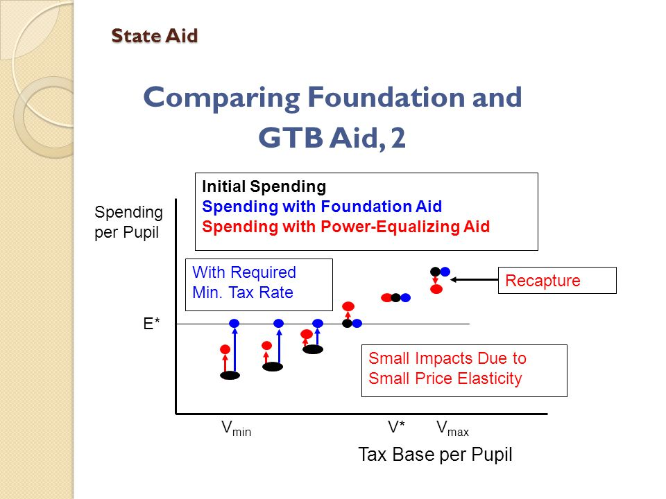 State Aid Comparing Foundation and GTB Aid, 2 E* Spending per Pupil Tax Base per Pupil V min V max Recapture Initial Spending Spending with Foundation Aid Spending with Power-Equalizing Aid V* Small Impacts Due to Small Price Elasticity With Required Min.
