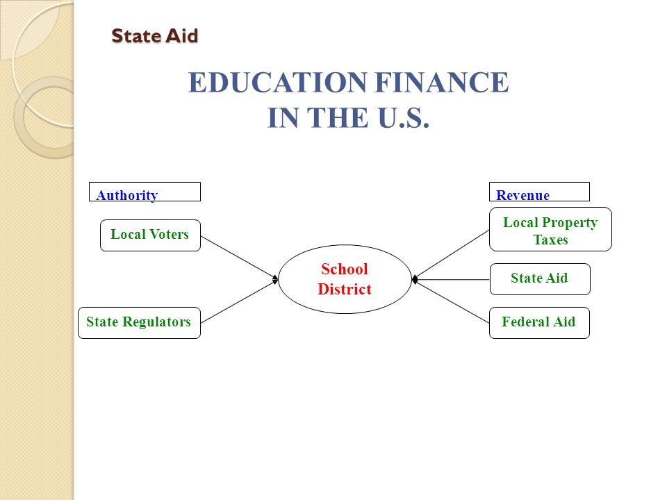 State Aid EDUCATION FINANCE IN THE U.S.