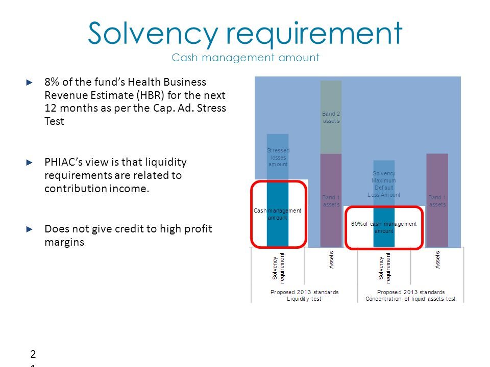 Solvency requirement Cash management amount 21 ► 8% of the fund's Health Business Revenue Estimate (HBR) for the next 12 months as per the Cap.
