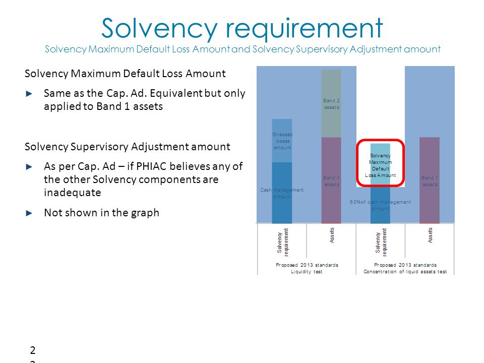 Solvency requirement Solvency Maximum Default Loss Amount and Solvency Supervisory Adjustment amount 23 Solvency Maximum Default Loss Amount ► Same as the Cap.