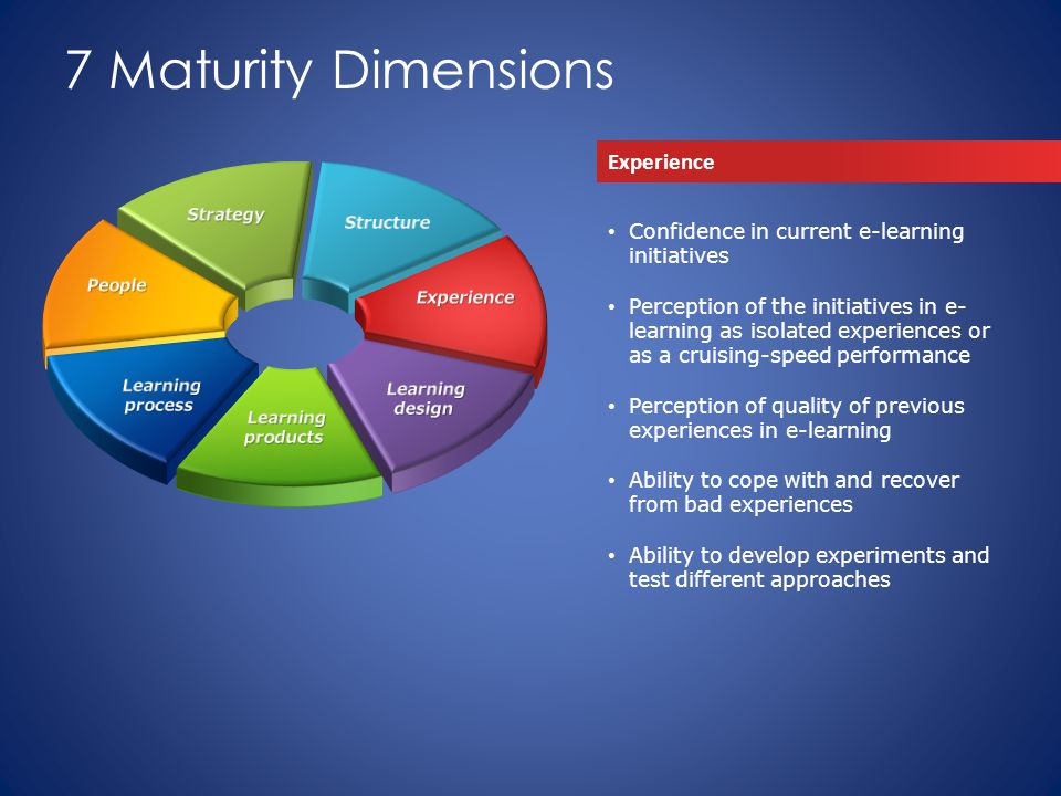 7 Maturity Dimensions Experience Confidence in current e-learning initiatives Perception of the initiatives in e- learning as isolated experiences or as a cruising-speed performance Perception of quality of previous experiences in e-learning Ability to cope with and recover from bad experiences Ability to develop experiments and test different approaches