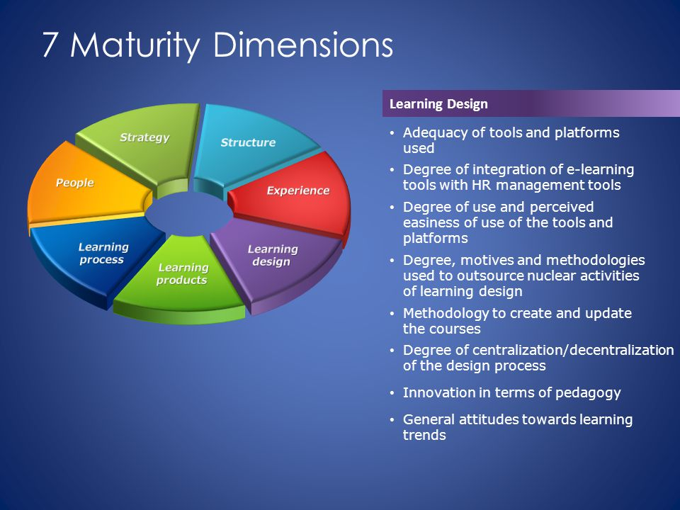 7 Maturity Dimensions Learning Design Adequacy of tools and platforms used Degree of integration of e-learning tools with HR management tools Degree of use and perceived easiness of use of the tools and platforms Degree, motives and methodologies used to outsource nuclear activities of learning design Methodology to create and update the courses Degree of centralization/decentralization of the design process Innovation in terms of pedagogy General attitudes towards learning trends