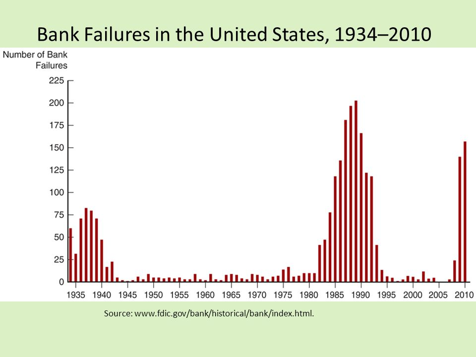 Bank Failures in the United States, 1934–2010 Source: www.fdic.gov/bank/historical/bank/index.html.
