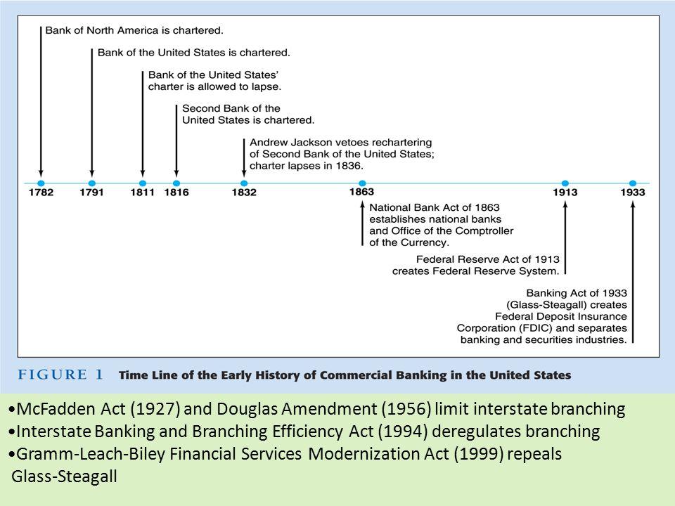 McFadden Act (1927) and Douglas Amendment (1956) limit interstate branching Interstate Banking and Branching Efficiency Act (1994) deregulates branchi