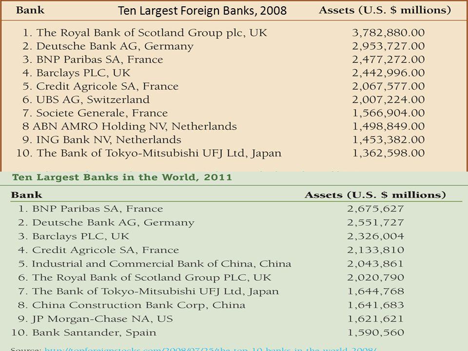 Ten Largest Foreign Banks, December 30, 2008 Ten Largest Foreign Banks, 2008