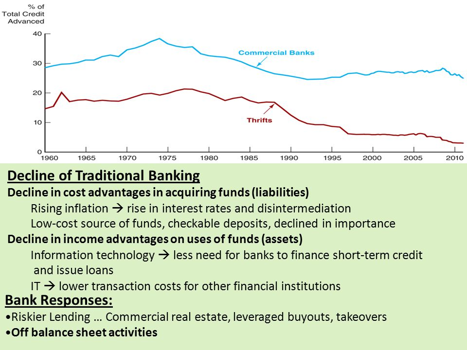 Decline of Traditional Banking Decline in cost advantages in acquiring funds (liabilities) Rising inflation  rise in interest rates and disintermedia