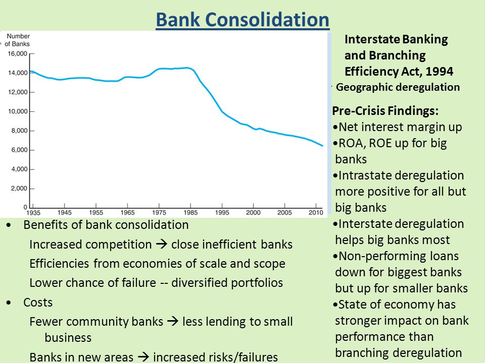 Bank Consolidation Benefits of bank consolidation Increased competition  close inefficient banks Efficiencies from economies of scale and scope Lower