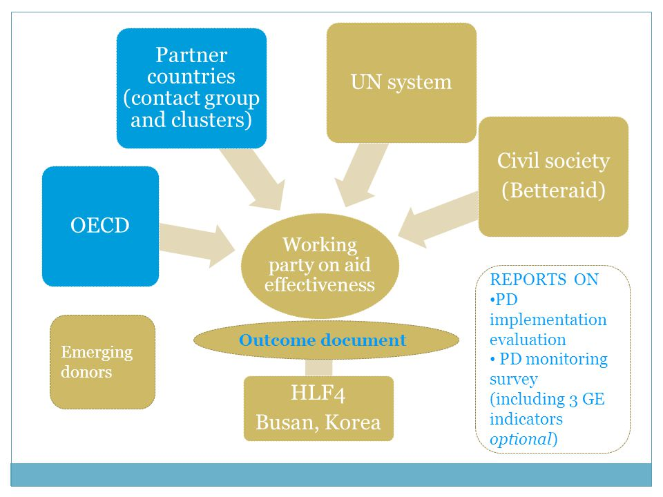 Working party on aid effectiveness OECD Partner countries (contact group and clusters) UN system Civil society (Betteraid) HLF4 Busan, Korea Emerging donors Outcome document REPORTS ON PD implementation evaluation PD monitoring survey (including 3 GE indicators optional)