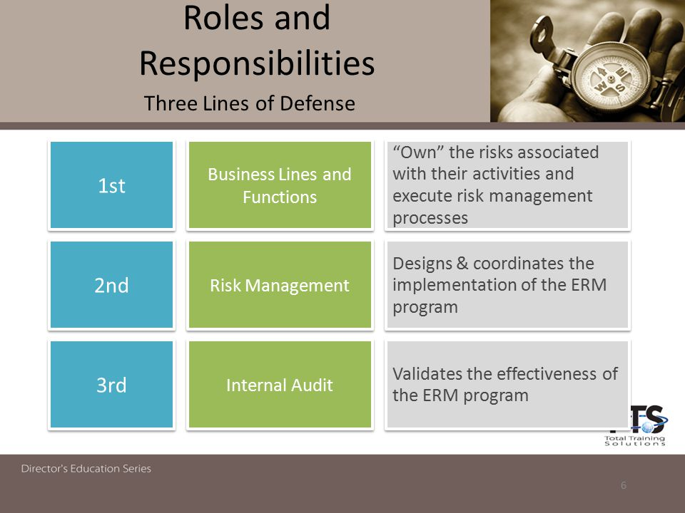 "Roles and Responsibilities Three Lines of Defense 6 1st 2nd 3rd ""Own"" the risks associated with their activities and execute risk management processes"