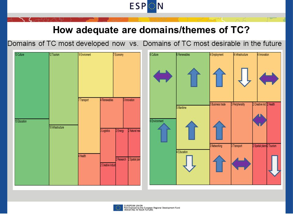 Domains of TC most developed now vs.
