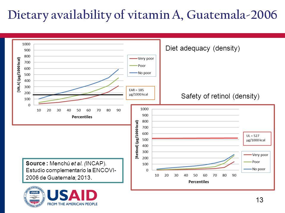 13 Source : Menchú et al. (INCAP). Estudio complementario la ENCOVI- 2006 de Guatemala; 2013.