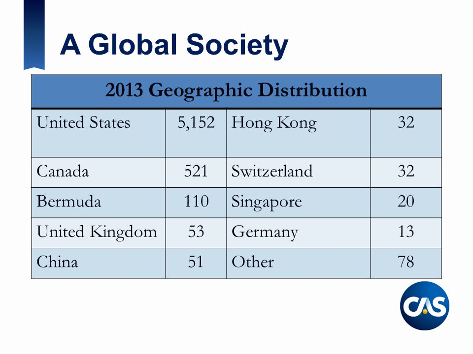 A Global Society 2013 Geographic Distribution United States5,152Hong Kong32 Canada521Switzerland32 Bermuda110Singapore20 United Kingdom53Germany13 China51Other78