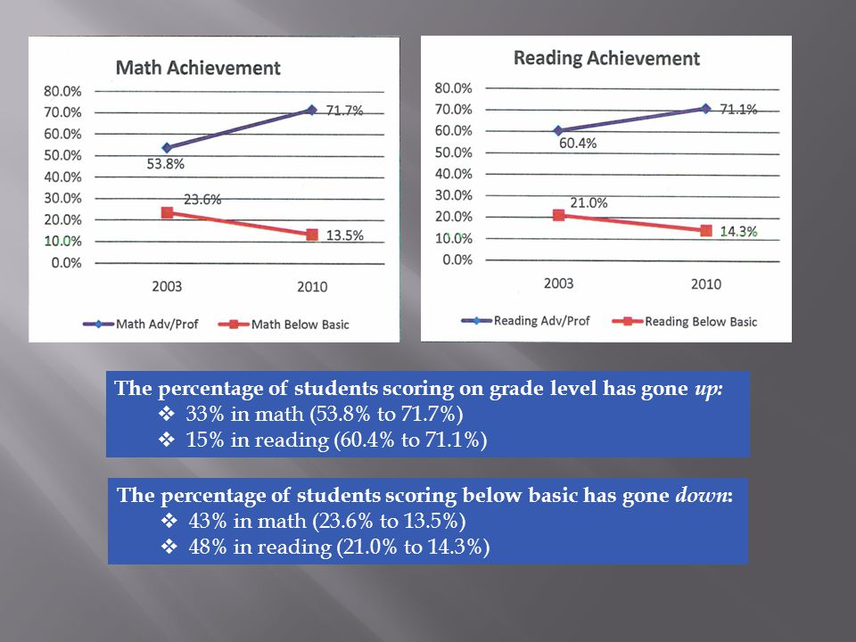 Increased student achievement has been made possible in part because of increased state education funding focused on targeted, proven programs that enhance the student's classroom experience.