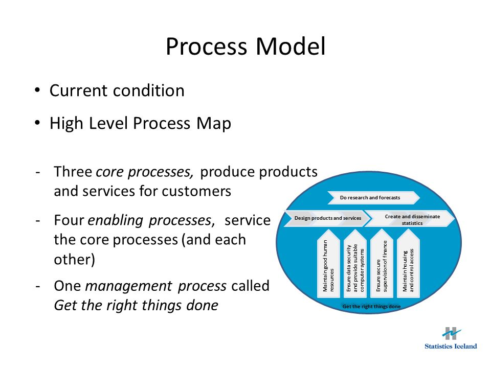 High Level Process Map - the highest level of the Process Model - Maintain housing and control access Get the right things done Maintain good human resources Ensure data security and provide suitable computer systems Ensure secure supervision of finance Create and disseminate statistics Design products and services Do research and forecasts