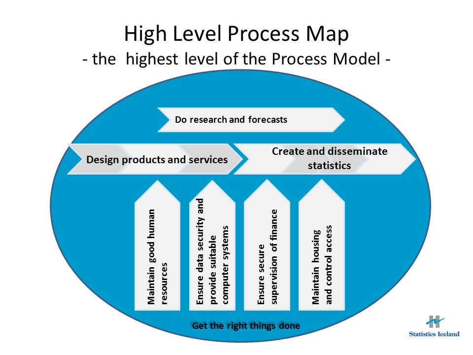 Process Model Drill-down structure from each of the business processes on the High Level Process Map Four levels -High Level Process Map (Level 0) -Business Processes (Level 1) -Standard Operating Procedures (Level 2) -Work Descriptions, Forms, Checklists, etc.