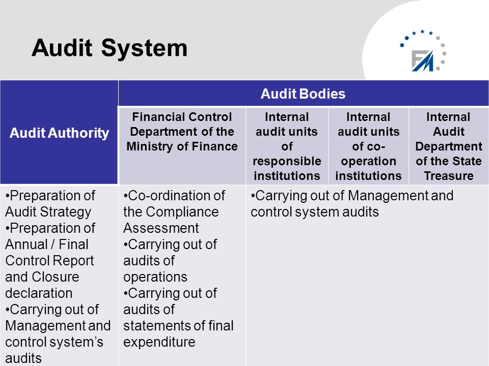 Audit System Audit Authority Audit Bodies Financial Control Department of the Ministry of Finance Internal audit units of responsible institutions Internal audit units of co- operation institutions Internal Audit Department of the State Treasure Preparation of Audit Strategy Preparation of Annual / Final Control Report and Closure declaration Carrying out of Management and control system's audits Co-ordination of the Compliance Assessment Carrying out of audits of operations Carrying out of audits of statements of final expenditure Carrying out of Management and control system audits